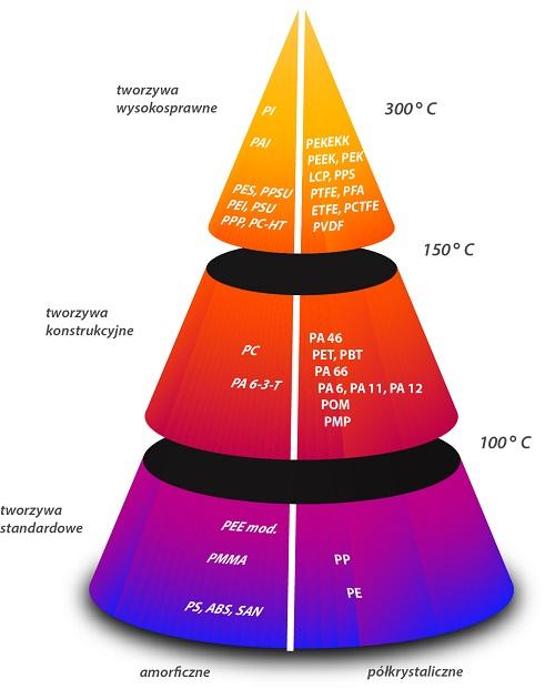 Polimery termoplastyczne podział